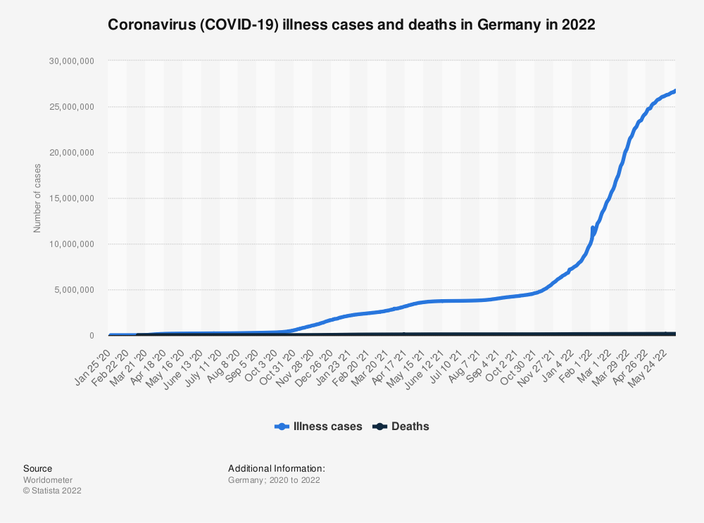 Statistic: Coronavirus (COVID-19) illness cases and deaths in Germany in 2021 | Statista