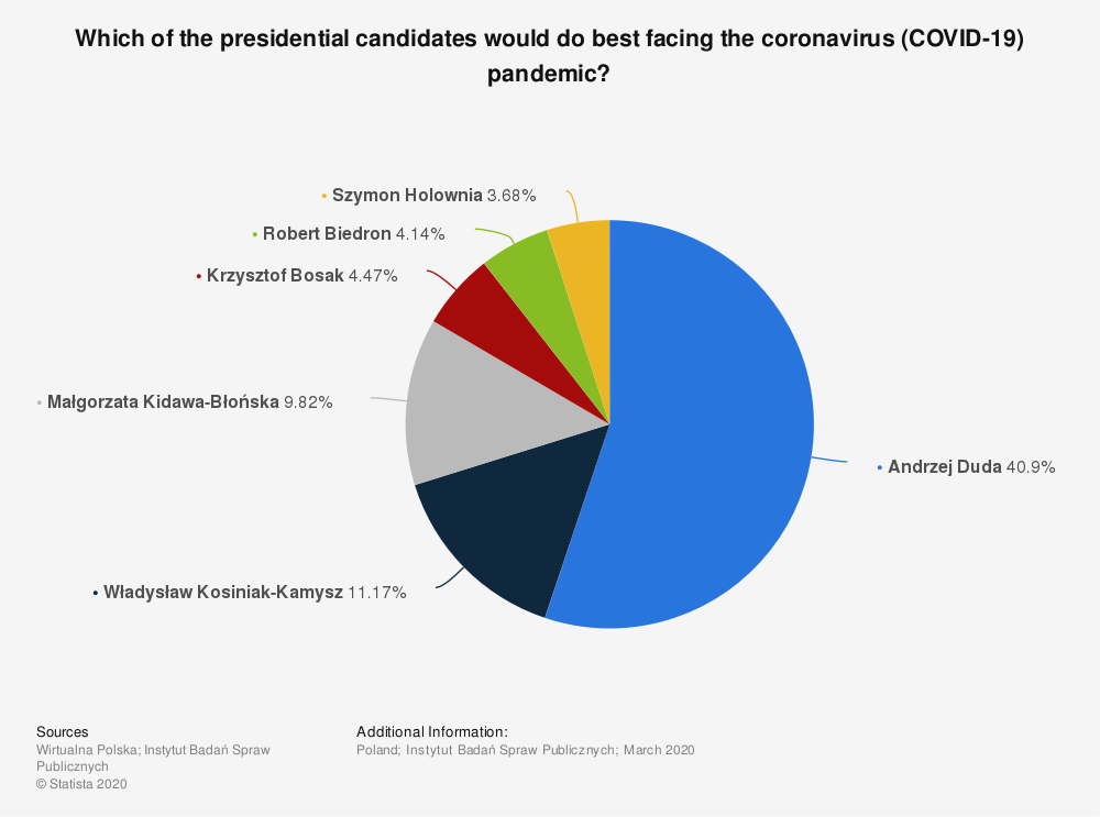 Statistic: Which of the presidential candidates would do best facing the coronavirus (COVID-19) pandemic? | Statista