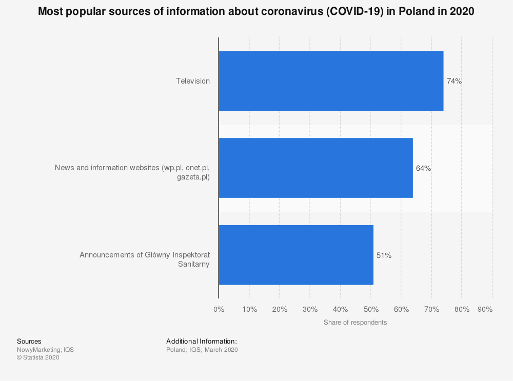 Statistic: Most popular sources of information about coronavirus (COVID-19) in Poland in 2020 | Statista