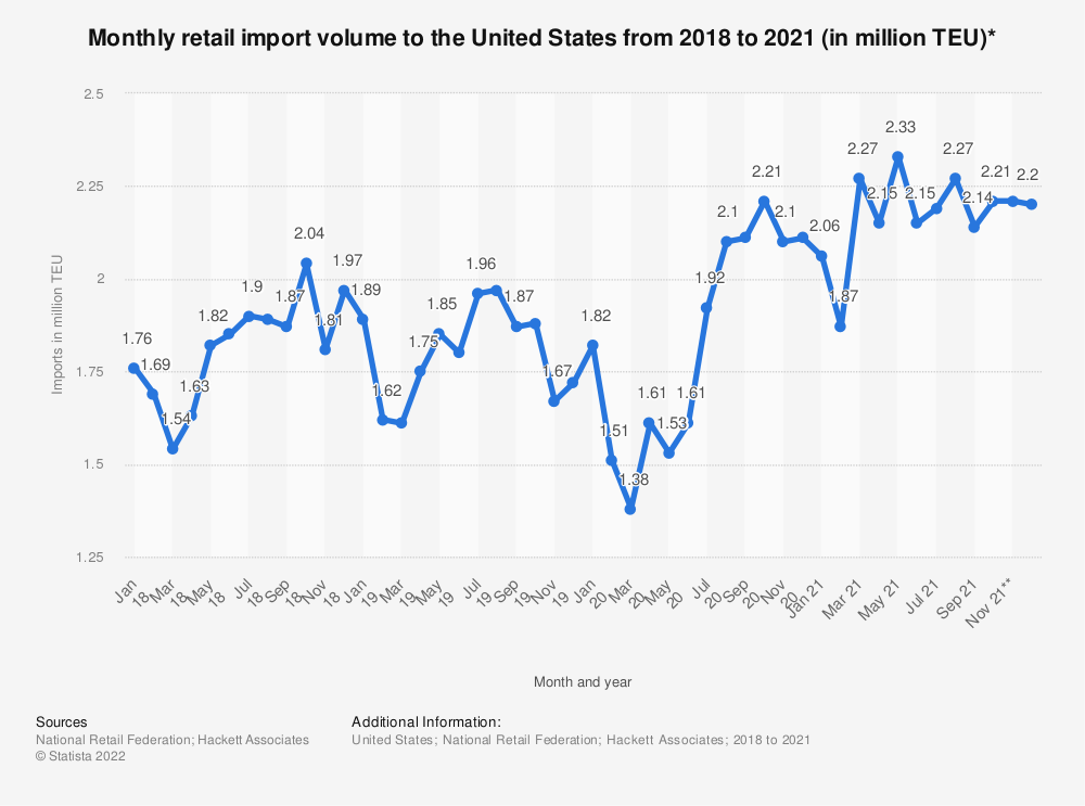 Statistic: Monthly retail import volume to the United States from 2018 to 2020 (in million TEU)* | Statista