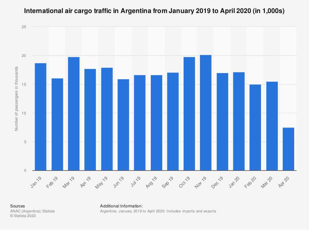 Statistic: International air cargo traffic in Argentina from January 2019 to April 2020 (in 1,000s) | Statista