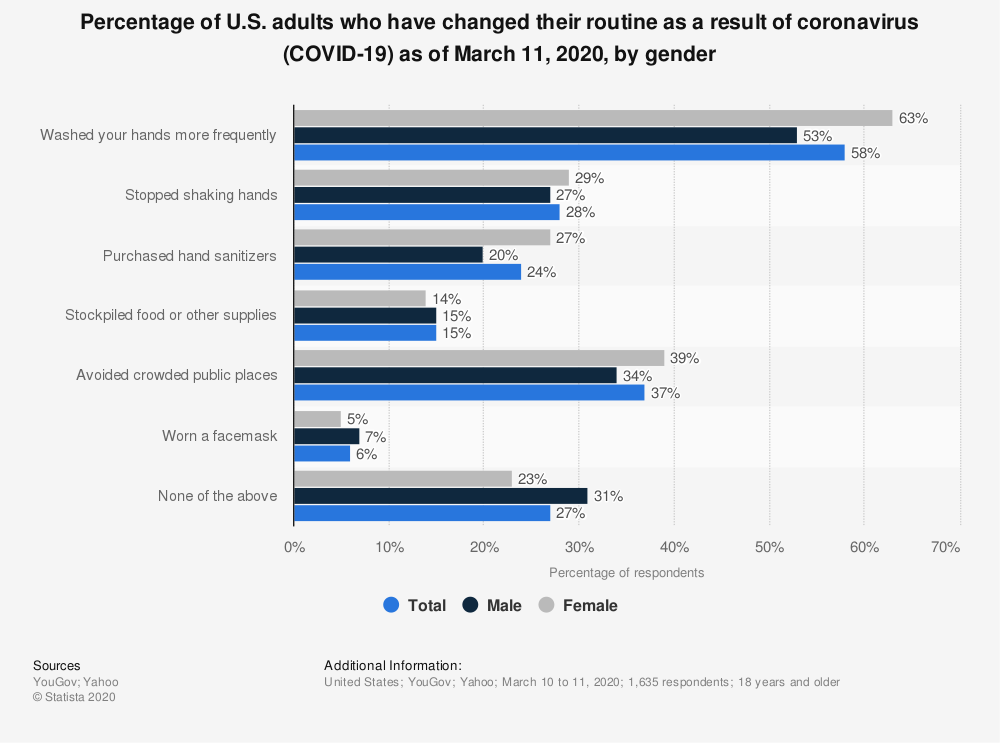 Statistic: Percentage of U.S. adults who have changed their routine as a result of coronavirus (COVID-19) as of March 11, 2020, by gender | Statista