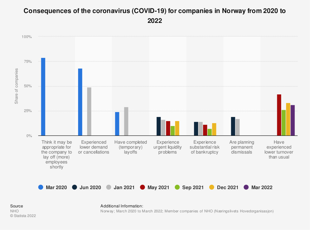 Statistic: Consequences of the coronavirus (COVID-19) for companies in Norway in 2020   Statista