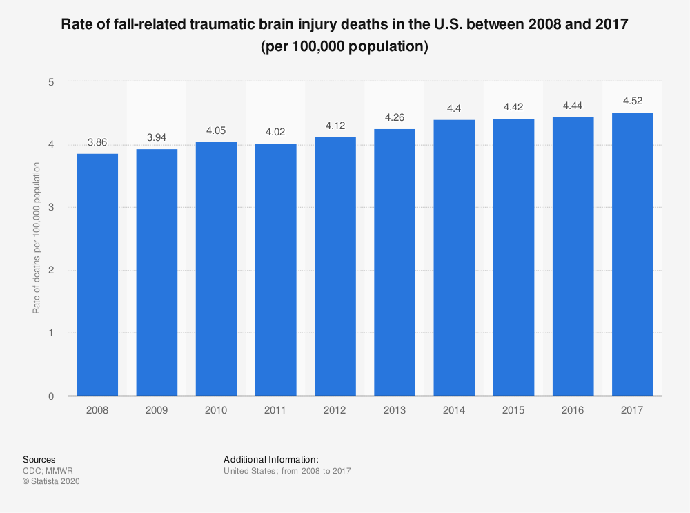Statistic: Rate of fall-related traumatic brain injury deaths in the U.S. between 2008 and 2017 (per 100,000 population) | Statista