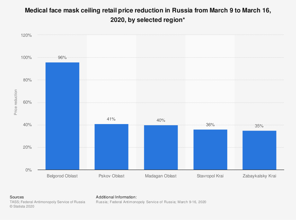 Statistic: Medical face mask ceiling retail price reduction in Russia from March 9 to March 16, 2020, by selected region* | Statista