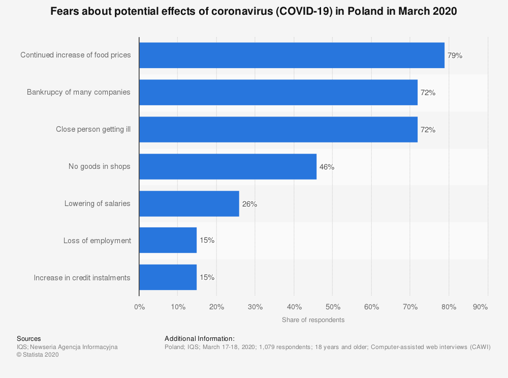 Statistic: Fears about potential effects of coronavirus (COVID-19) in Poland in March 2020 | Statista