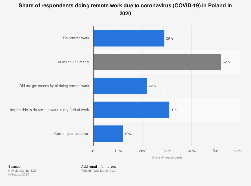 Statistic: Share of respondents doing remote work due to coronavirus (COVID-19) in Poland in 2020 | Statista