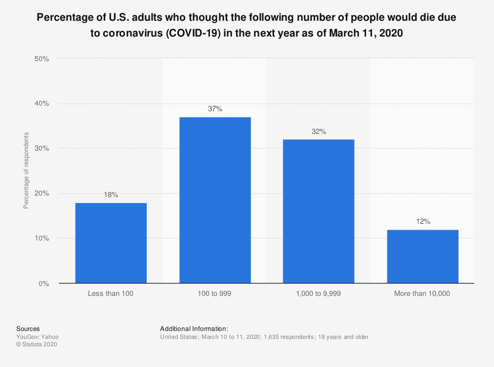 Statistic: Percentage of U.S. adults who thought the following number of people would die due to coronavirus (COVID-19) in the next year as of March 11, 2020 | Statista