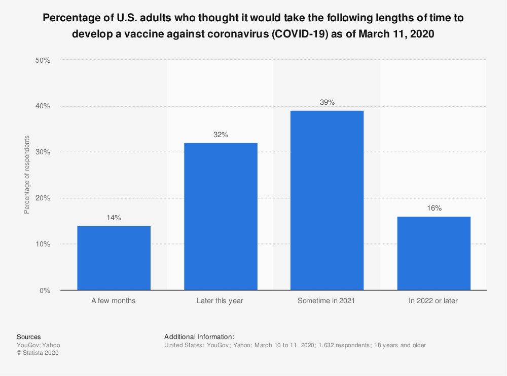 Statistic: Percentage of U.S. adults who thought it would take the following lengths of time to develop a vaccine against coronavirus (COVID-19) as of March 11, 2020 | Statista