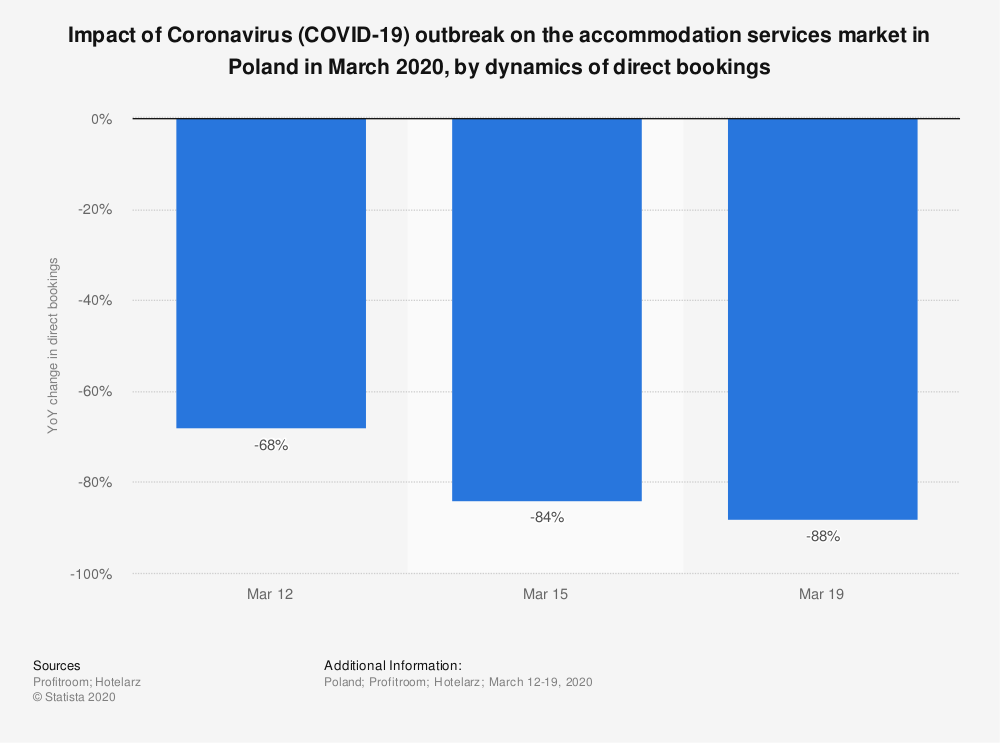 Statistic: Impact of Coronavirus (COVID-19) outbreak on the accommodation services market in Poland in March 2020, by dynamics of direct bookings | Statista