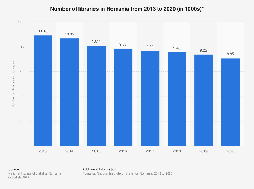 Statistic: Number of libraries in Romania from 2013 to 2019 (in 1000s)* | Statista