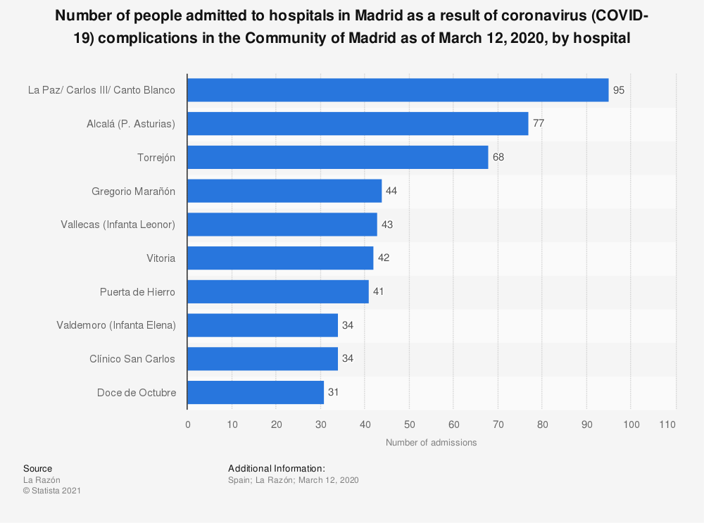 Statistic: Number of people admitted to hospitals in Madrid as a result of coronavirus (COVID-19) complications in the Community of Madrid as of March 12, 2020, by hospital   Statista