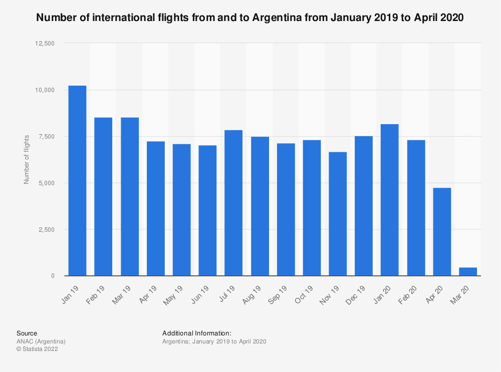 Statistic: Number of international flights from and to Argentina from January 2019 to April 2020  | Statista