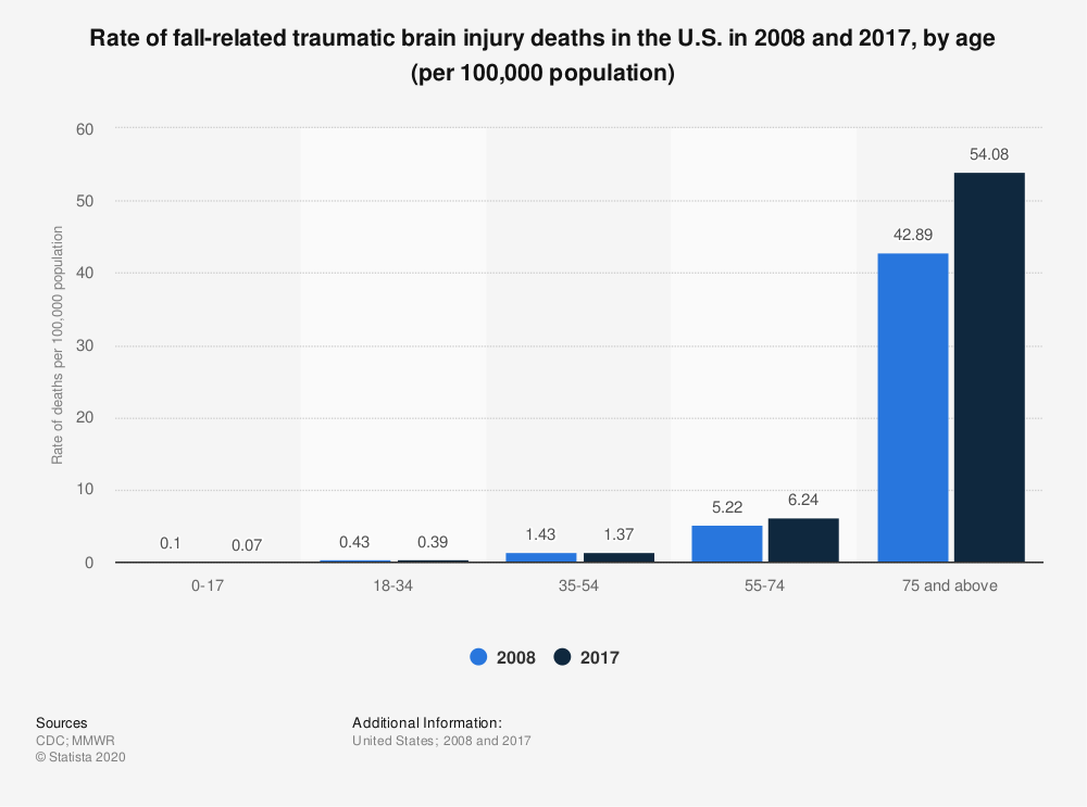 Statistic: Rate of fall-related traumatic brain injury deaths in the U.S. in 2008 and 2017, by age (per 100,000 population) | Statista