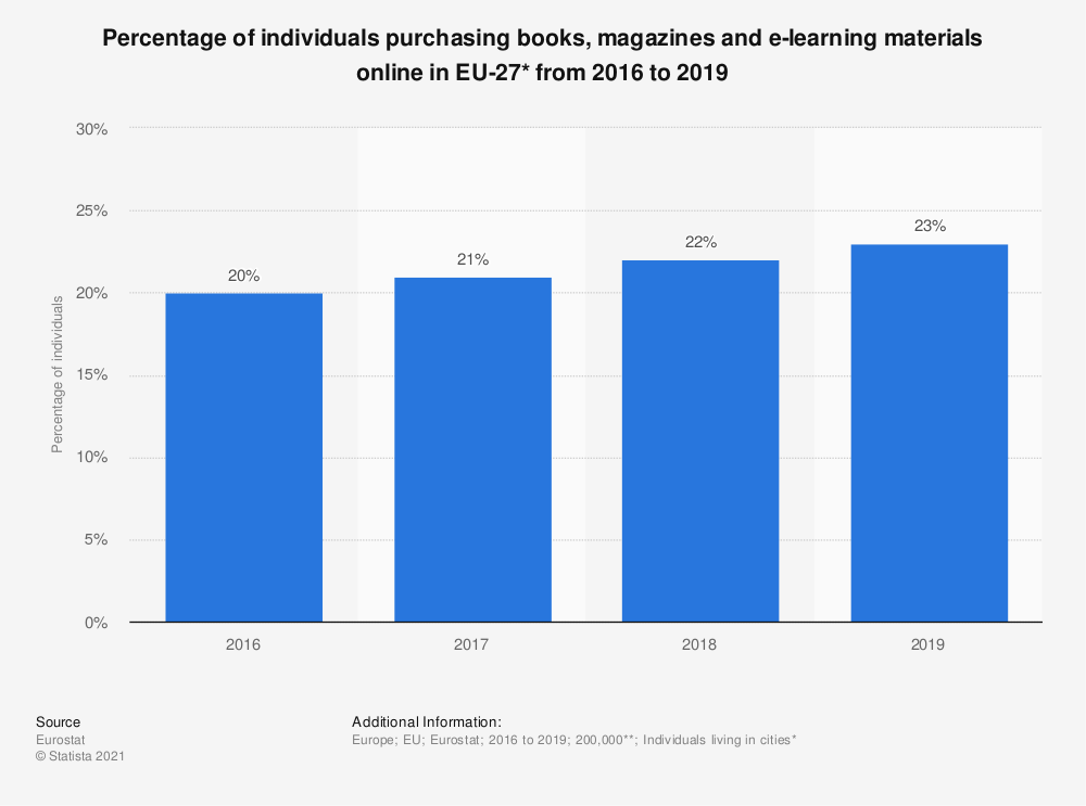Statistic: Percentage of individuals purchasing books, magazines and e-learning materials online in EU-27* from 2016 to 2019   Statista