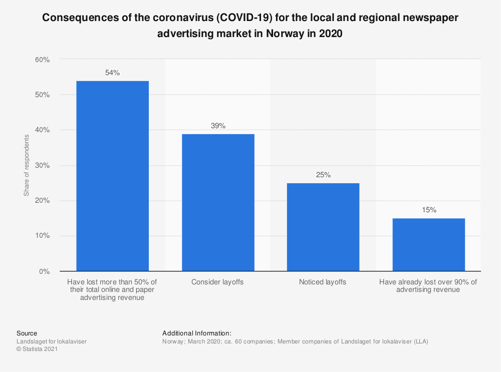 Statistic: Consequences of the coronavirus (COVID-19) for the local and regional newspaper advertising market in Norway in 2020 | Statista