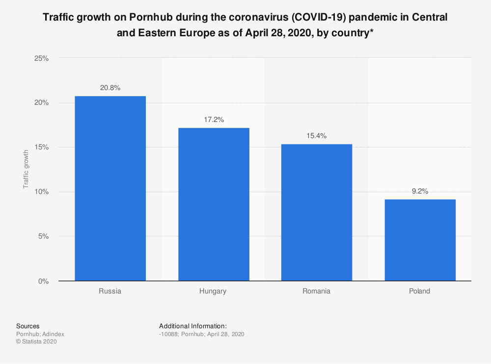 Statistic: Traffic growth on Pornhub during the coronavirus (COVID-19) pandemic in Central and Eastern Europe as of April 28, 2020, by country* | Statista