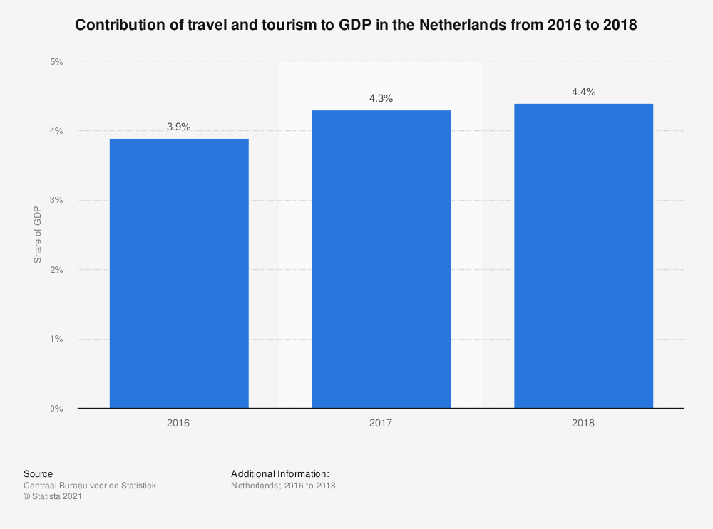 Statistic: Contribution of travel and tourism to GDP in the Netherlands from 2016 to 2018 | Statista