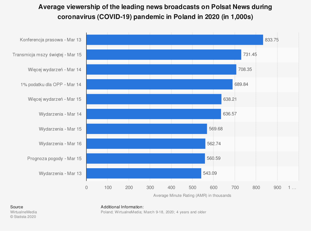 Statistic: Average viewership of the leading news broadcasts on Polsat News during coronavirus (COVID-19) pandemic in Poland in 2020 (in 1,000s) | Statista