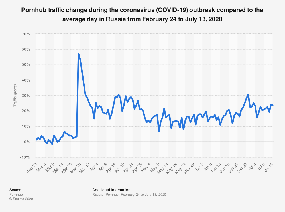 Statistic: Pornhub traffic change during the coronavirus (COVID-19) outbreak compared to the average day in Russia from February 24 to April 28, 2020   Statista