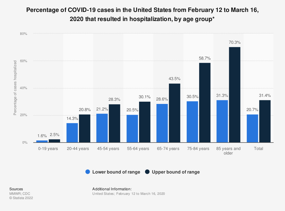 Statistic: Percentage of COVID-19 cases in the United States from February 12 to March 16, 2020 that resulted in hospitalization, by age group* | Statista