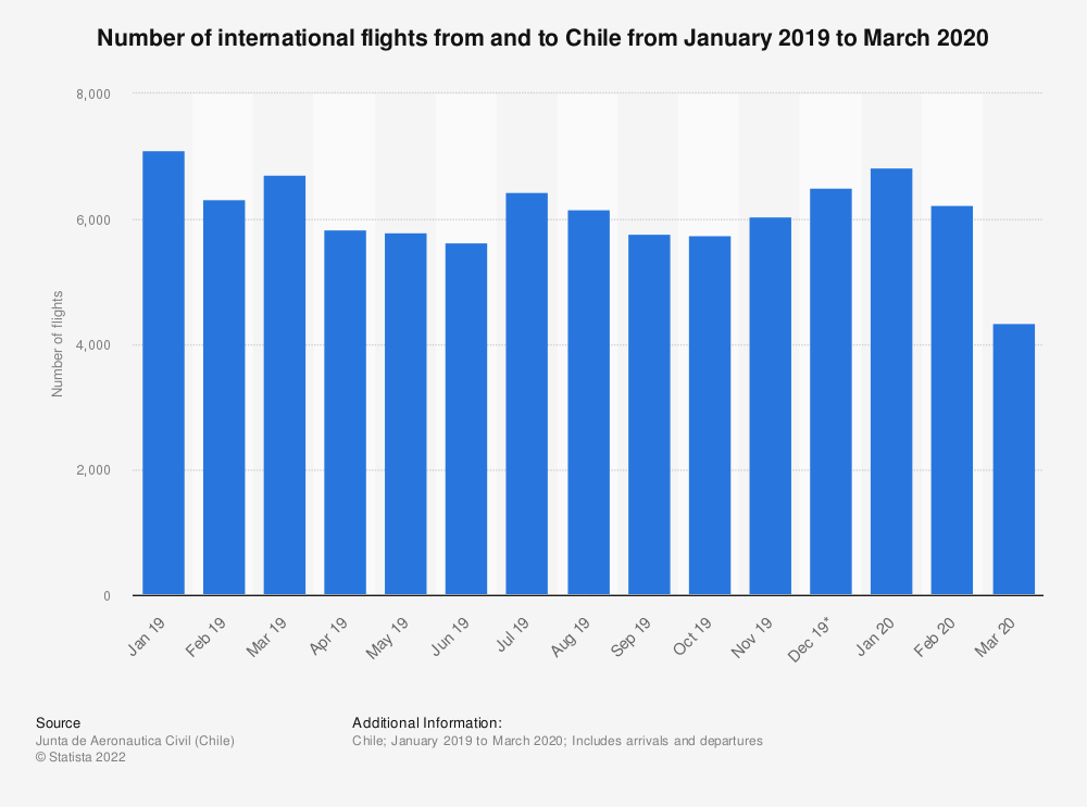 Statistic: Number of international flights from and to Chile from January 2019 to March 2020  | Statista