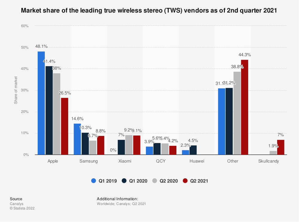 Statistic: Market share of the leading true wireless stereo (TWS) vendors as of 1st quarter 2020 | Statista