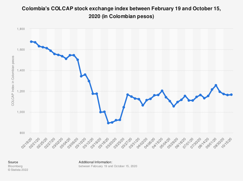 Statistic: Colombia's COLCAP stock exchange index between February 19 and October 15, 2020 (in Colombian pesos) | Statista
