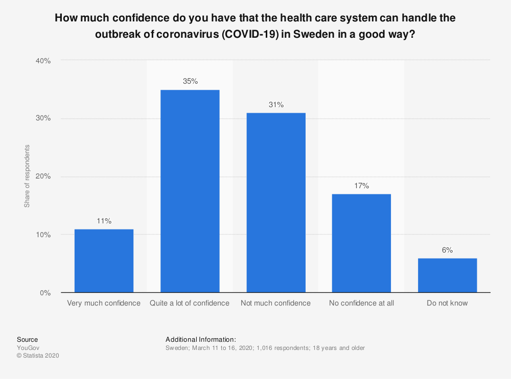 Statistic: How much confidence do you have that the health care system can handle the outbreak of coronavirus (COVID-19) in Sweden in a good way? | Statista