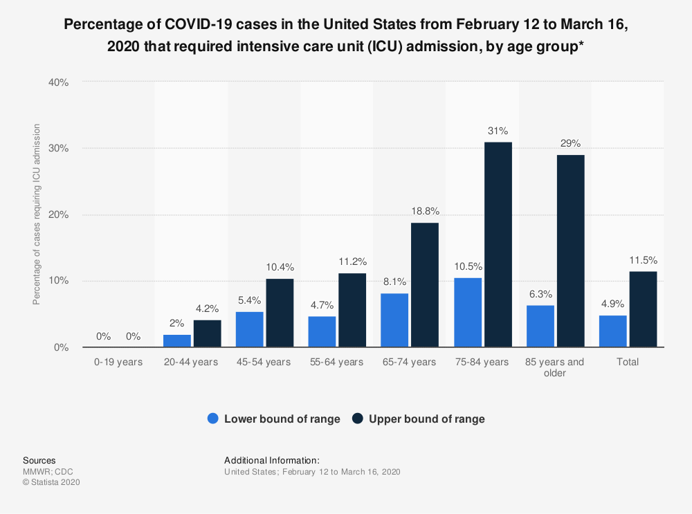 Statistic: Percentage of COVID-19 cases in the United States from February 12 to March 16, 2020 that required intensive care unit (ICU) admission, by age group* | Statista