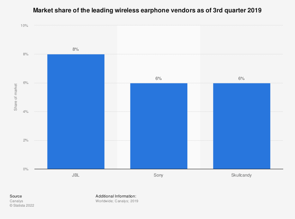 Statistic: Market share of the leading wireless earphone vendors as of 3rd quarter 2019 | Statista