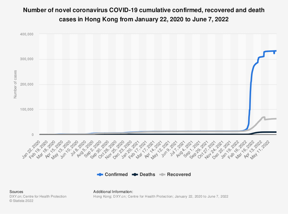 Statistic: Number of novel coronavirus COVID-19 cumulative confirmed, recovered and death cases in Hong Kong from January 22 to March 31, 2020 | Statista