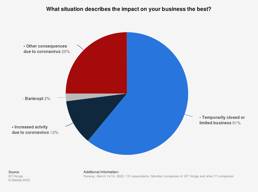 Statistic: What situation describes the impact on your business the best? | Statista