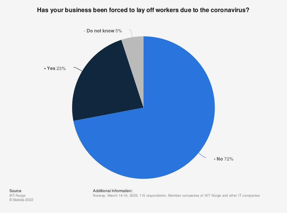 Statistic: Has your business been forced to lay off workers due to the coronavirus? | Statista
