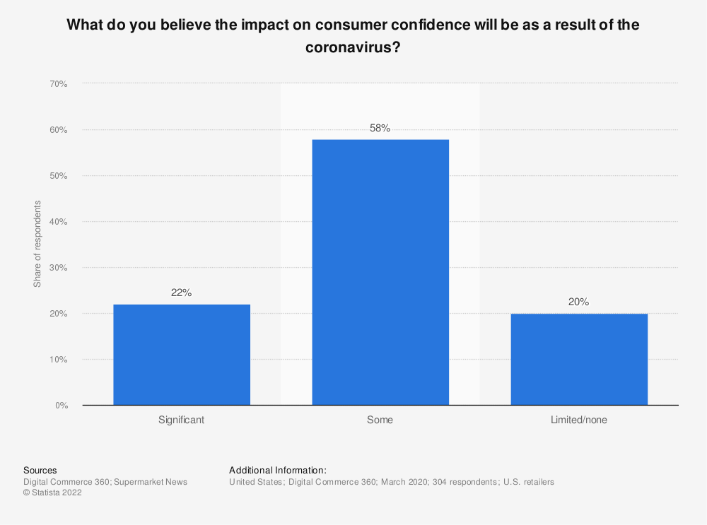 Statistic: What do you believe the impact on consumer confidence will be as a result of the coronavirus? | Statista