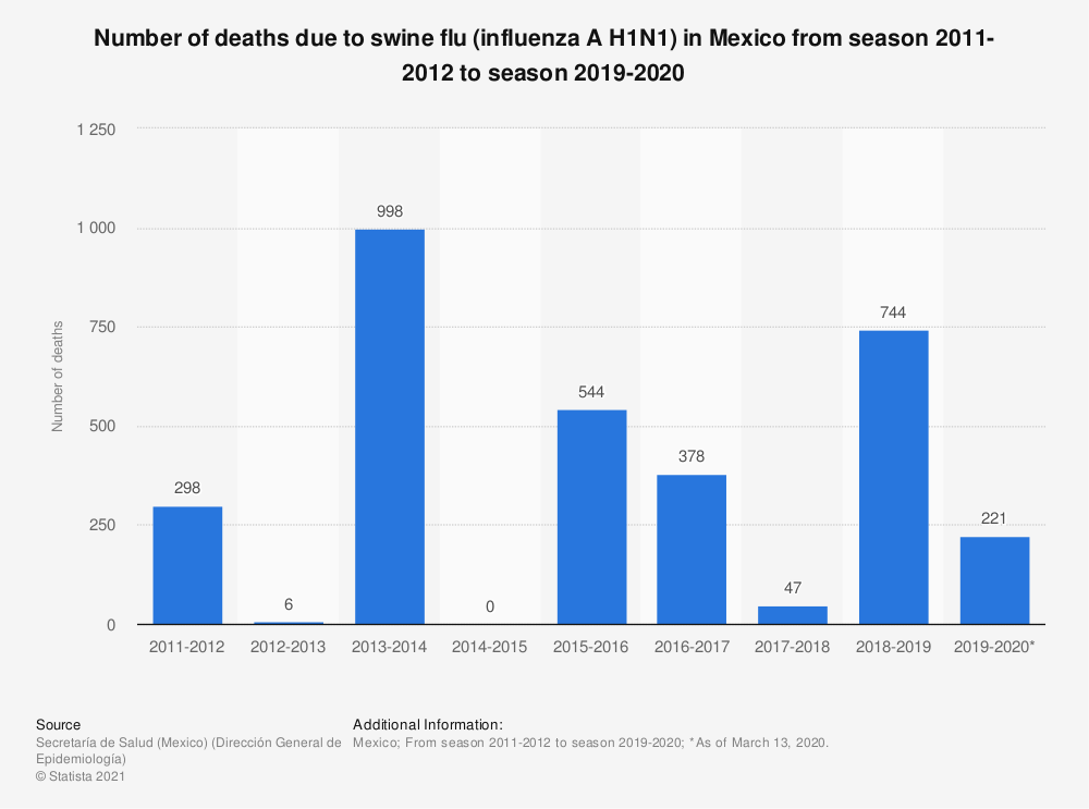 Statistic: Number of deaths due to swine flu (influenza A H1N1) in Mexico from season 2011-2012 to season 2019-2020 | Statista