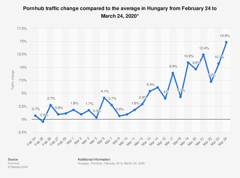 Statistic: Pornhub traffic change compared to the average in Hungary from February 24 to March 24, 2020* | Statista