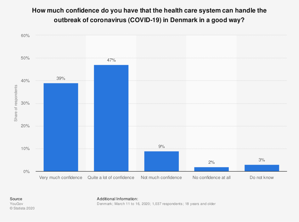 Statistic: How much confidence do you have that the health care system can handle the outbreak of coronavirus (COVID-19) in Denmark in a good way? | Statista