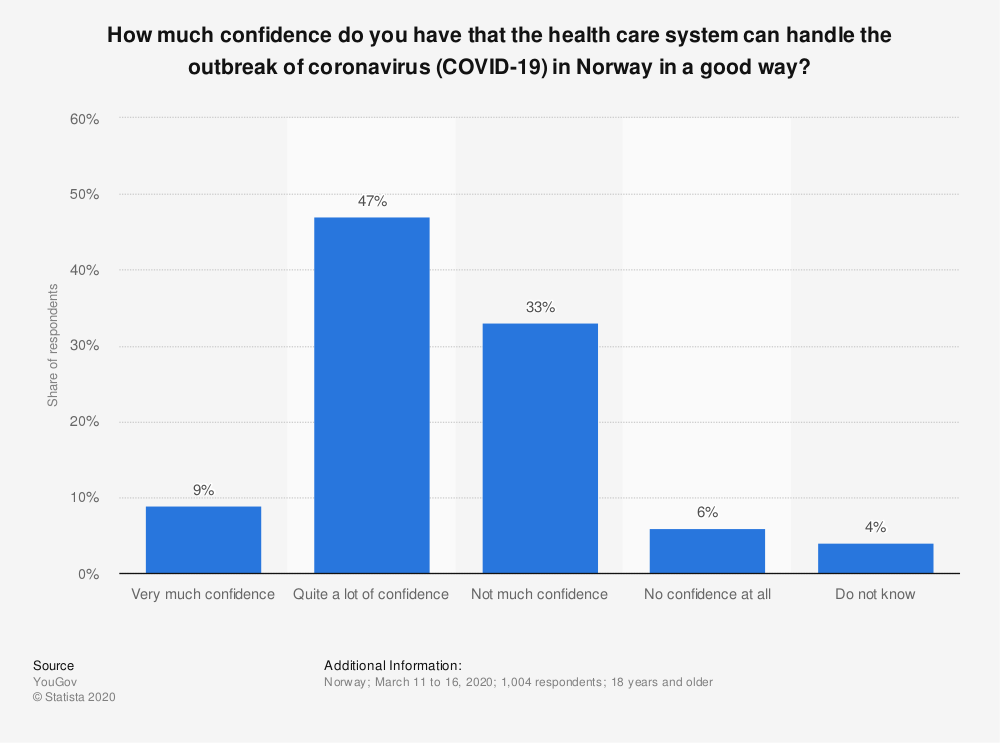 Statistic: How much confidence do you have that the health care system can handle the outbreak of coronavirus (COVID-19) in Norway in a good way? | Statista
