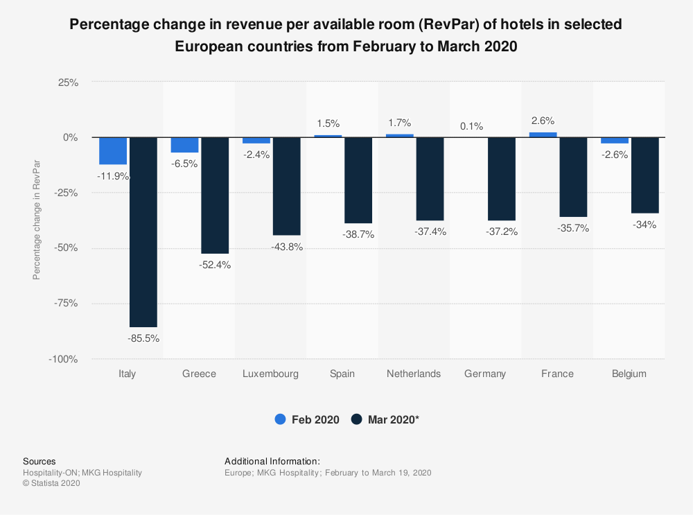 Statistic: Percentage change in revenue per available room (RevPar) of hotels in selected European countries from February to March 2020 | Statista