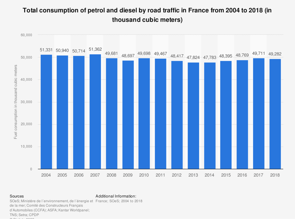 Statistic: Total consumption of petrol and diesel by road traffic in France from 2004 to 2018 (in thousand cubic meters) | Statista