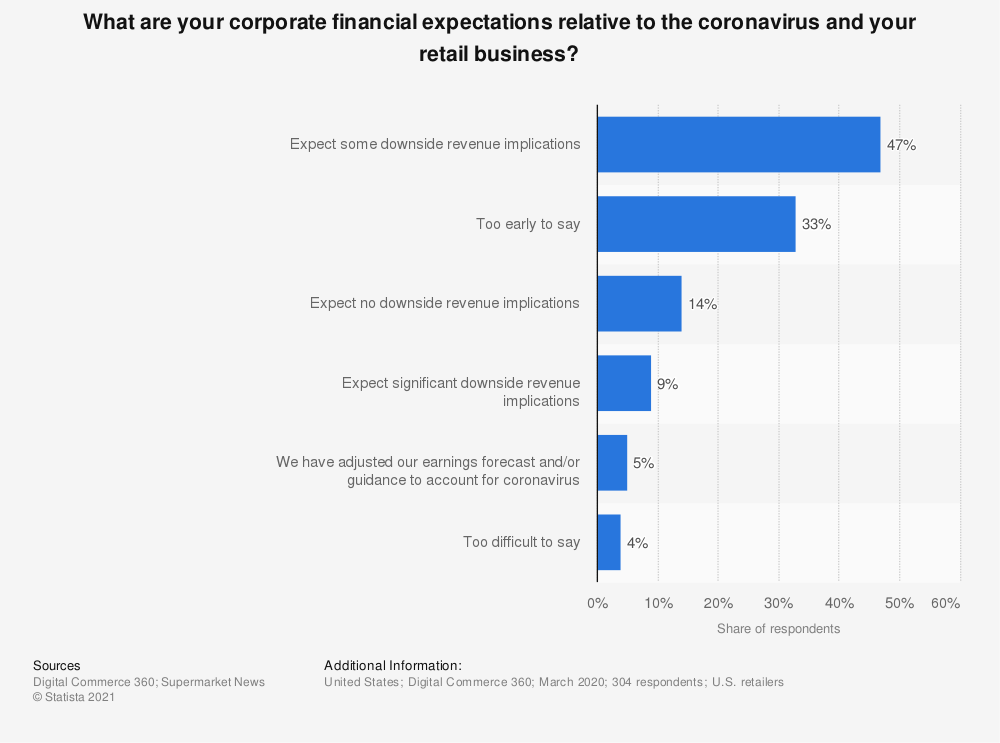Statistic: What are your corporate financial expectations relative to the coronavirus and your retail business? | Statista