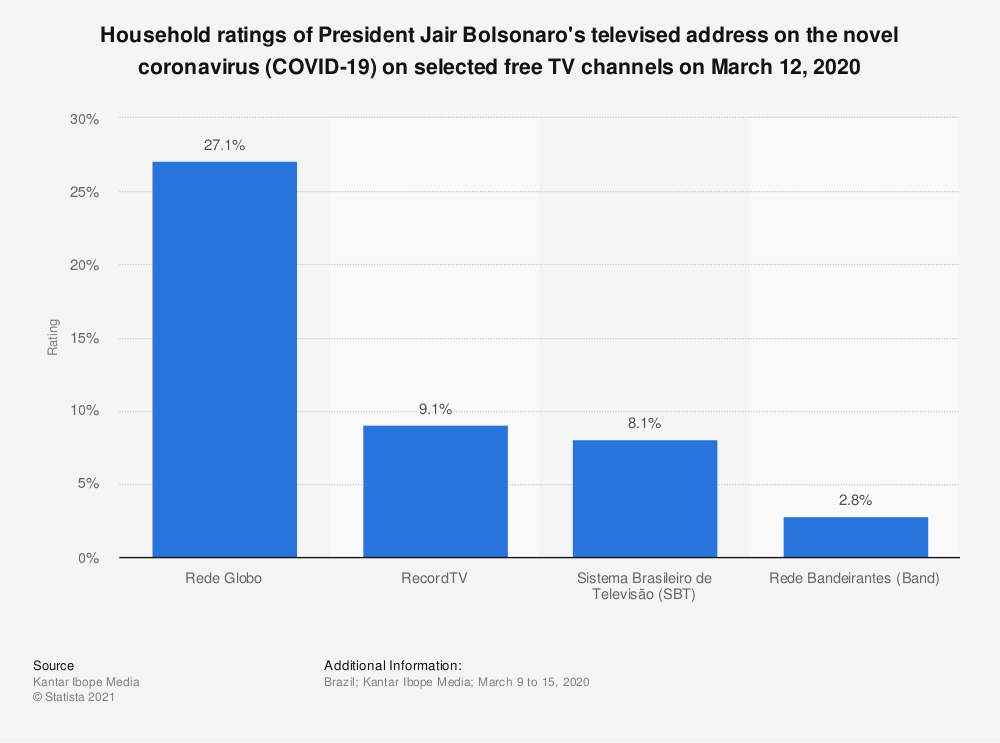Statistic: Household ratings of President Jair Bolsonaro's televised address on the novel coronavirus (COVID-19) on selected free TV channels on March 12, 2020 | Statista