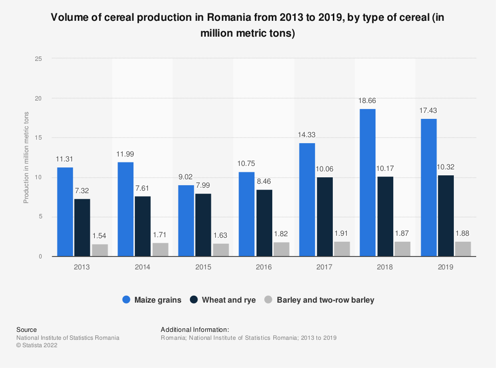 Statistic: Volume of cereal production in Romania from 2013 to 2019, by type of cereal (in million metric tons) | Statista