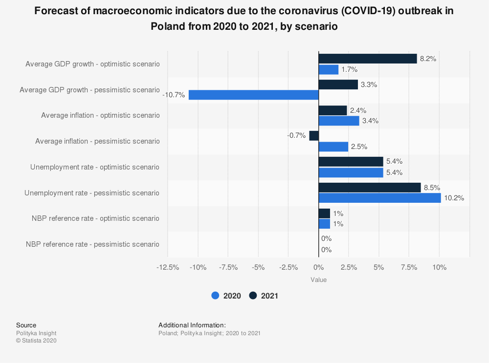 Statistic: Forecast of macroeconomic indicators due to the coronavirus (COVID-19) outbreak in Poland from 2020 to 2021, by scenario   Statista