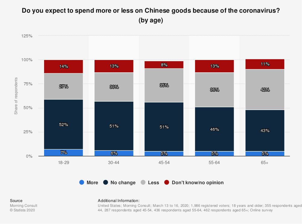 Statistic: Do you expect to spend more or less on Chinese goods because of the coronavirus? (by age) | Statista