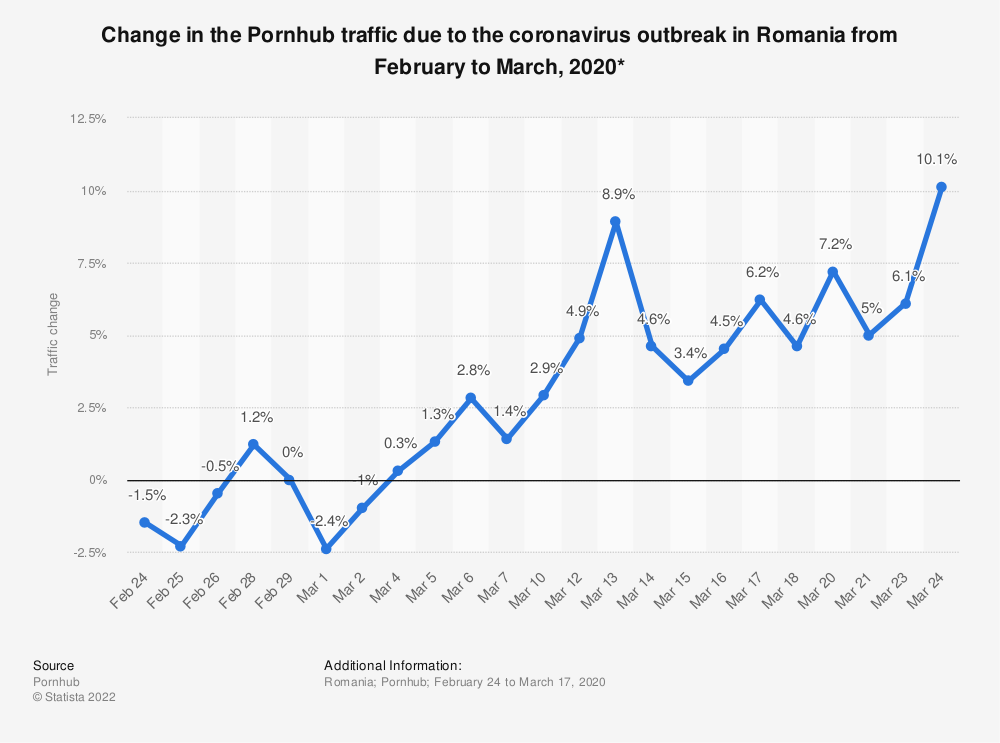 Statistic: Change in the Pornhub traffic due to the coronavirus outbreak in Romania from February to March, 2020*   Statista