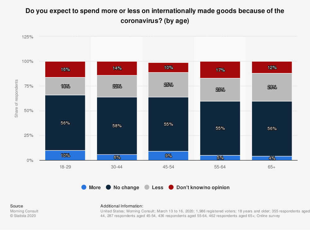Statistic: Do you expect to spend more or less on internationally made goods because of the coronavirus? (by age)   Statista