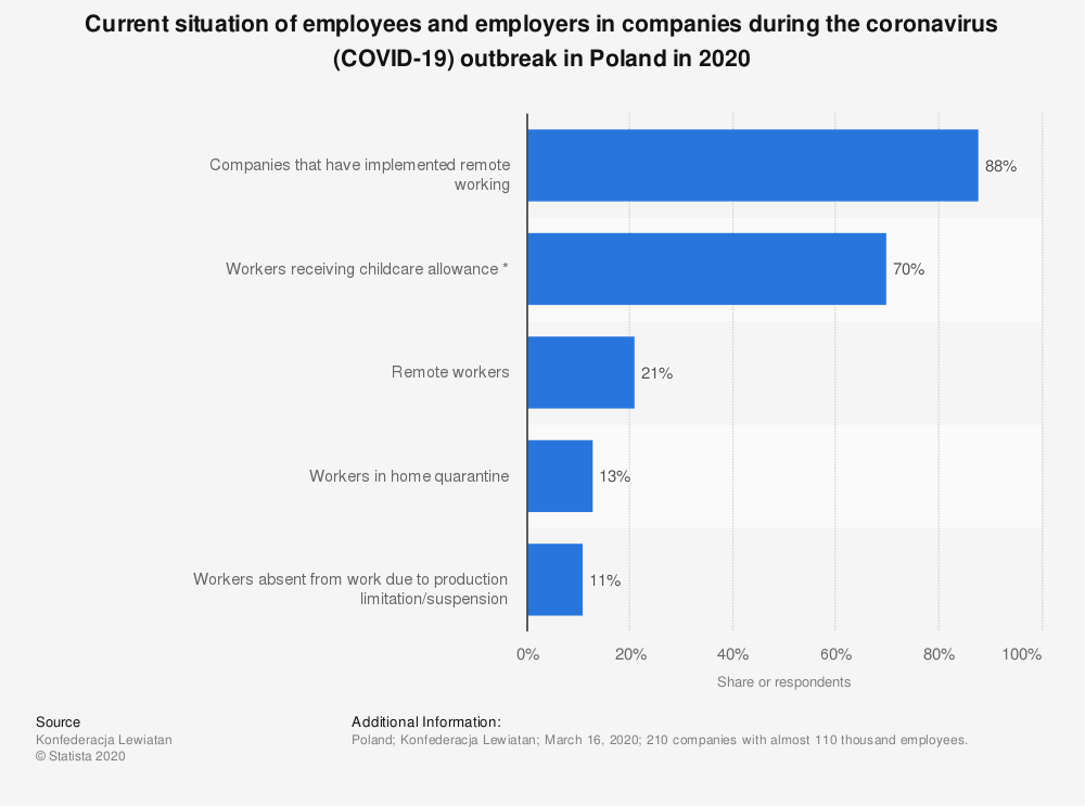 Statistic: Current situation of employees and employers in companies during the coronavirus (COVID-19) outbreak in Poland in 2020 | Statista