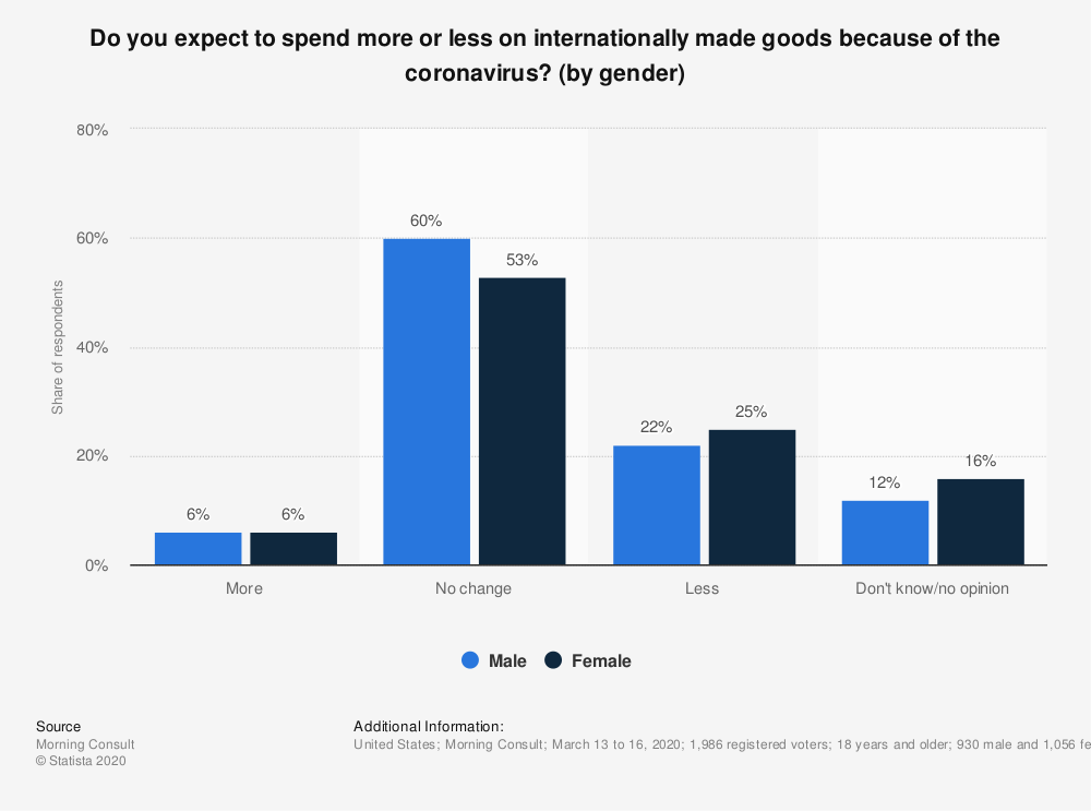 Statistic: Do you expect to spend more or less on internationally made goods because of the coronavirus? (by gender) | Statista